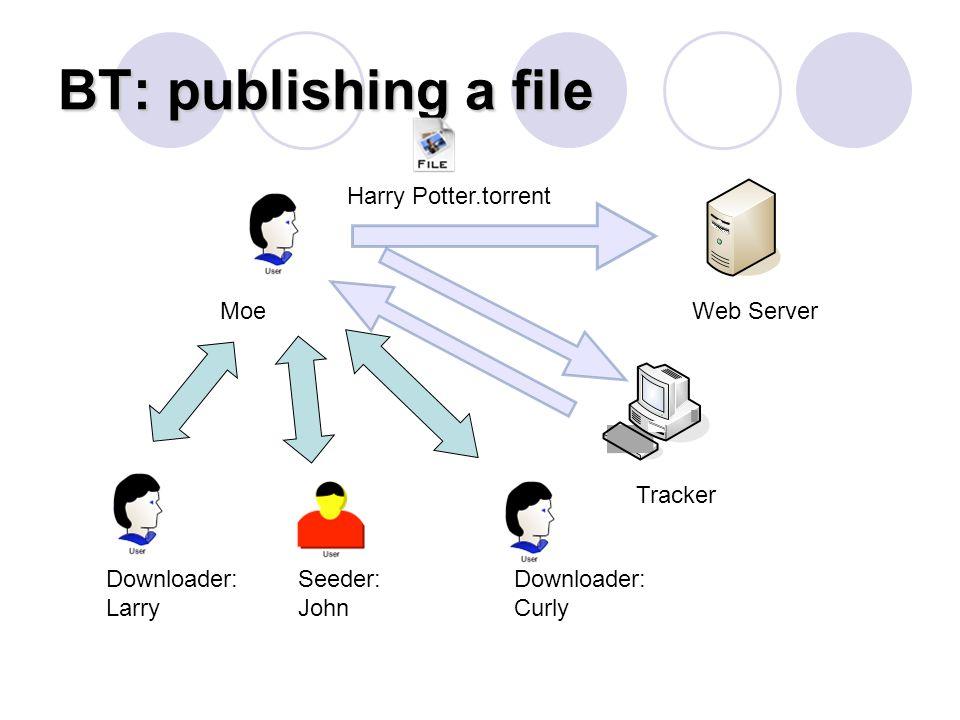 BT: publishing a file Web ServerMoe Tracker Downloader: Larry Seeder: John Downloader: Curly Harry Potter.torrent