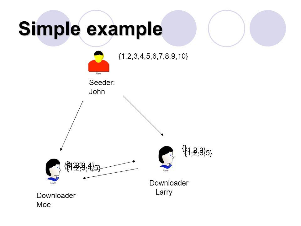 Simple example Seeder: John Downloader Moe {1,2,3,4,5,6,7,8,9,10} {} {1,2,3} Downloader Larry {} {1,2,3} {1,2,3,4} {1,2,3,5} {1,2,3,4,5}