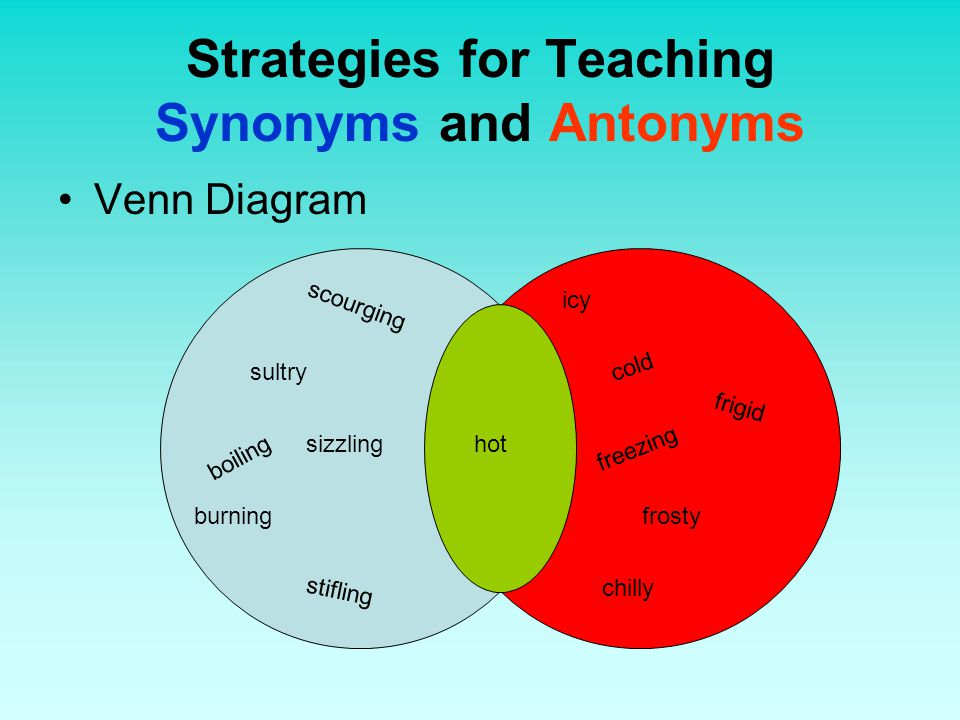Strategies for Teaching Synonyms and Antonyms Venn Diagram hot cold freezing chilly icy frigid frosty sultry burning scourging stifling boiling sizzli