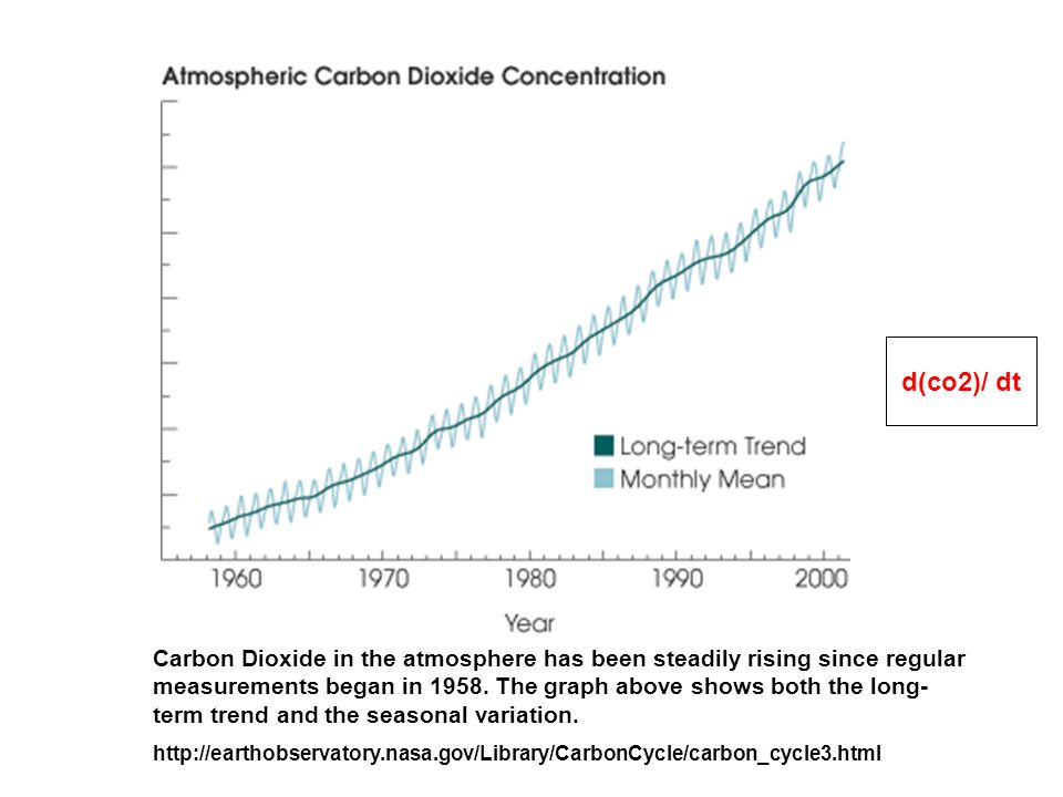 Carbon Dioxide in the atmosphere has been steadily rising since regular measurements began in 1958.