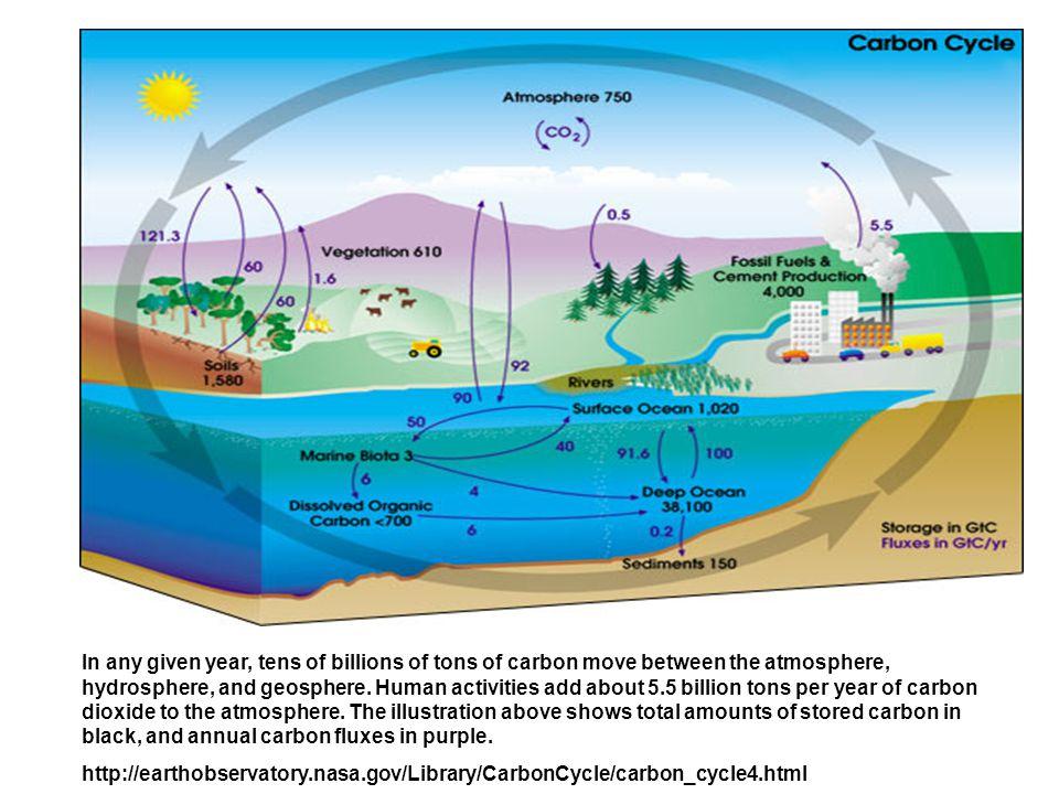 3. ENSO, El Niño and La Nina composite features ENSOEl NiñoLa Nina  Decay speed  Lag with -SOI