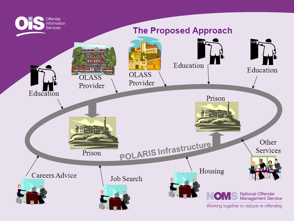 The Proposed Approach Education OLASS Provider Job Search Education Other Services POLARIS Infrastructure Housing Careers Advice OLASS Provider Prison