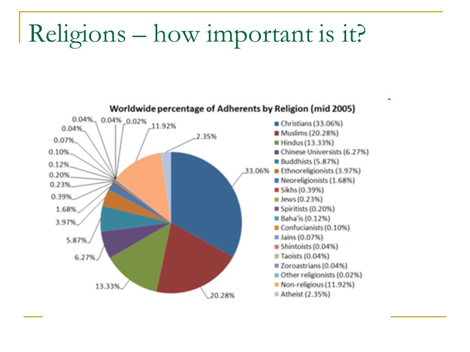 Religions – how important is it?