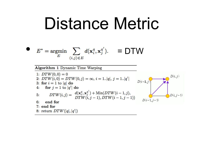 Distance Metric = DTW