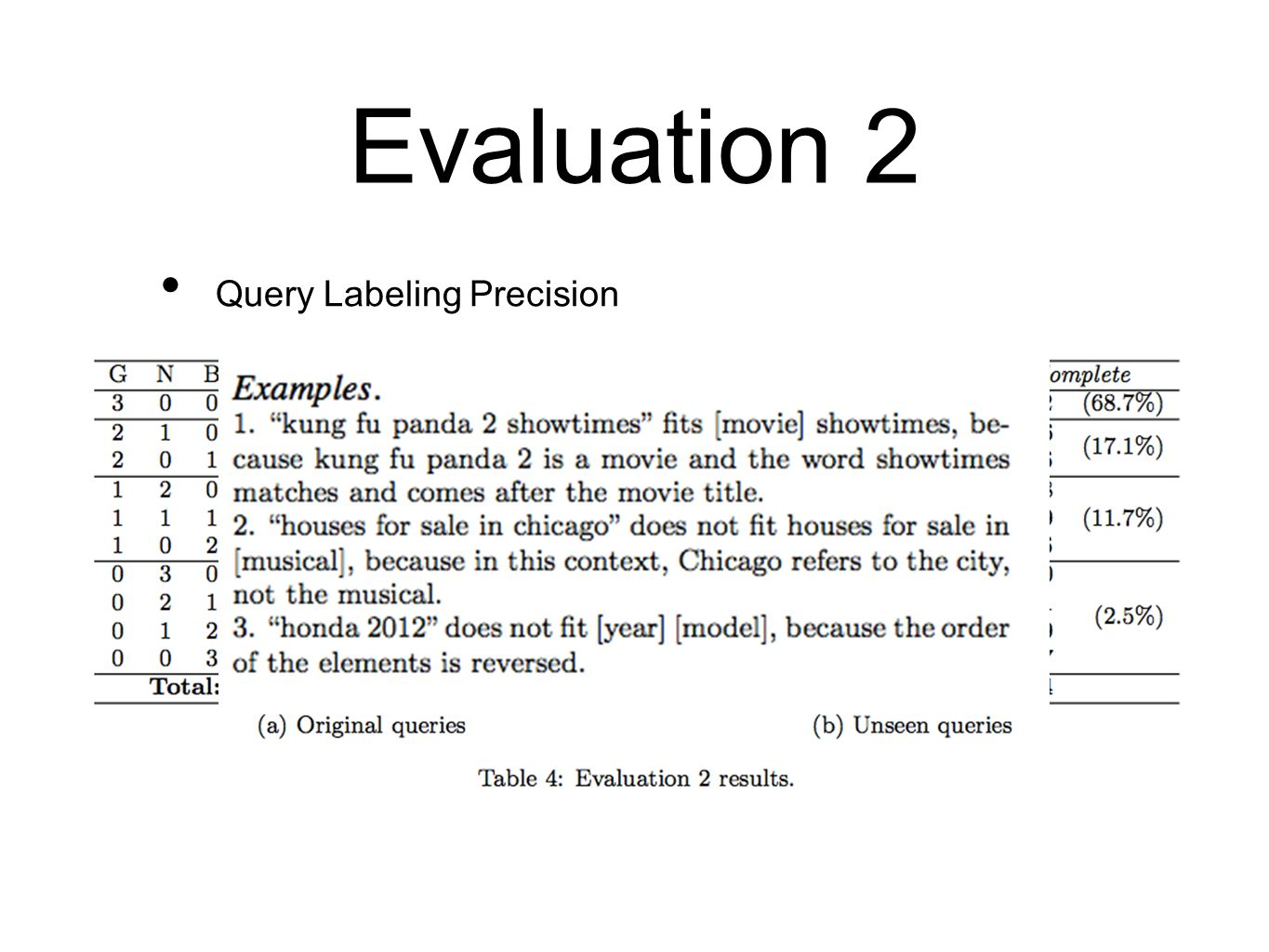 Evaluation 2 Query Labeling Precision