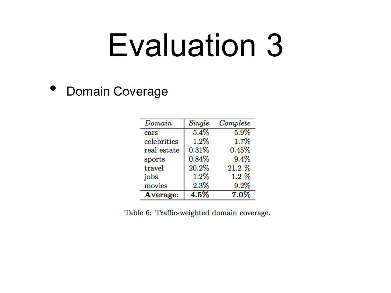 Evaluation 3 Domain Coverage
