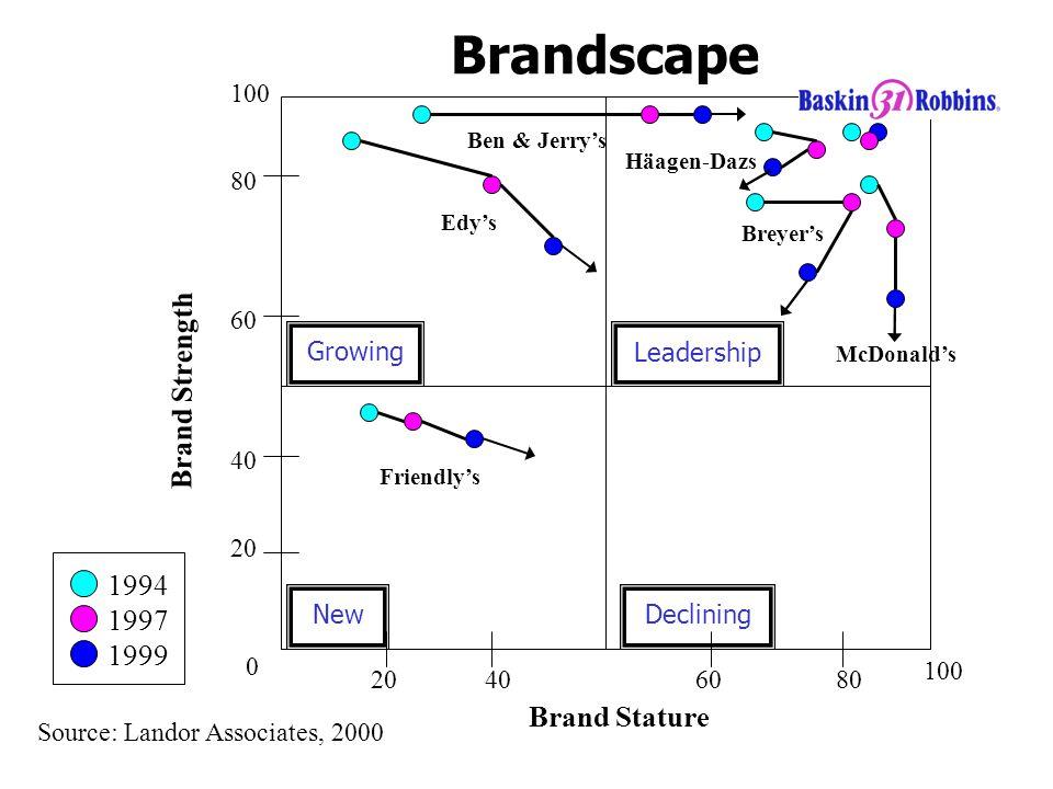 Brandscape 0 20406080 20 40 60 80 100 Brand Stature Brand Strength Edy's Friendly's Ben & Jerry's Häagen-Dazs Breyer's McDonald's 1994 1997 1999 Source: Landor Associates, 2000 New GrowingLeadership Declining
