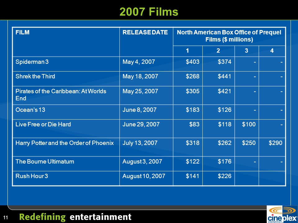 11 2007 Films FILMRELEASE DATENorth American Box Office of Prequel Films ($ millions) 1234 Spiderman 3May 4, 2007$403$374-- Shrek the ThirdMay 18, 2007$268$441-- Pirates of the Caribbean: At Worlds End May 25, 2007$305$421-- Ocean's 13June 8, 2007$183$126-- Live Free or Die HardJune 29, 2007$83$118$100- Harry Potter and the Order of PhoenixJuly 13, 2007$318$262$250$290 The Bourne UltimatumAugust 3, 2007$122$176-- Rush Hour 3August 10, 2007$141$226