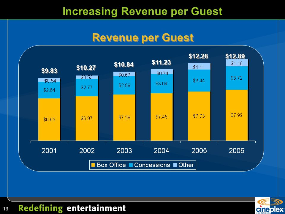 13 Increasing Revenue per Guest $9.83 $10.27 $11.23 $10.84 $12.28 $12.89 Revenue per Guest