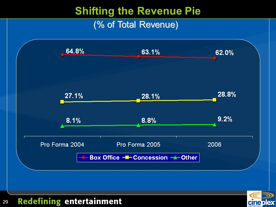 29 Shifting the Revenue Pie (% of Total Revenue)