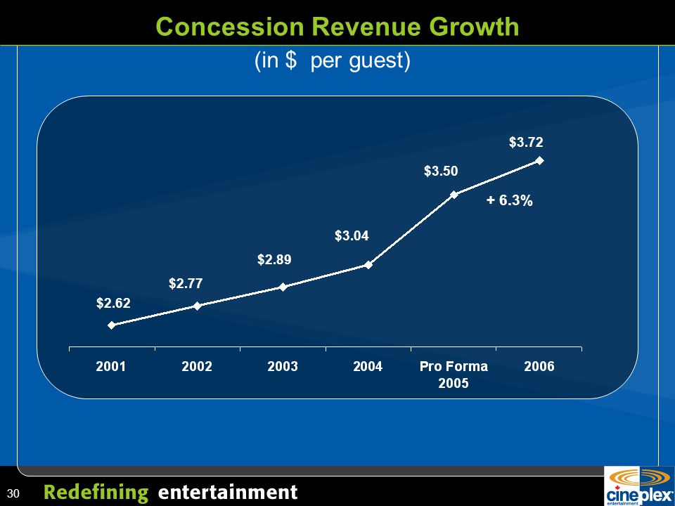 30 Concession Revenue Growth $2.62 $2.77 $2.89 $3.04 $3.50 $3.72 (in $ per guest) + 6.3%