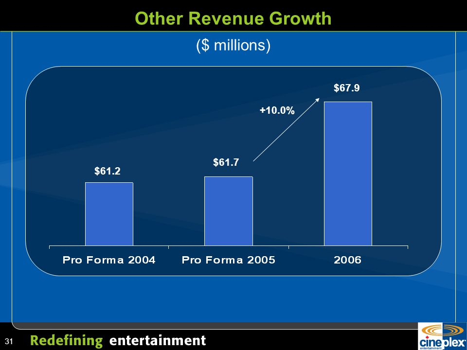 31 Other Revenue Growth +10.0% $61.2 $61.7 $67.9 ($ millions)