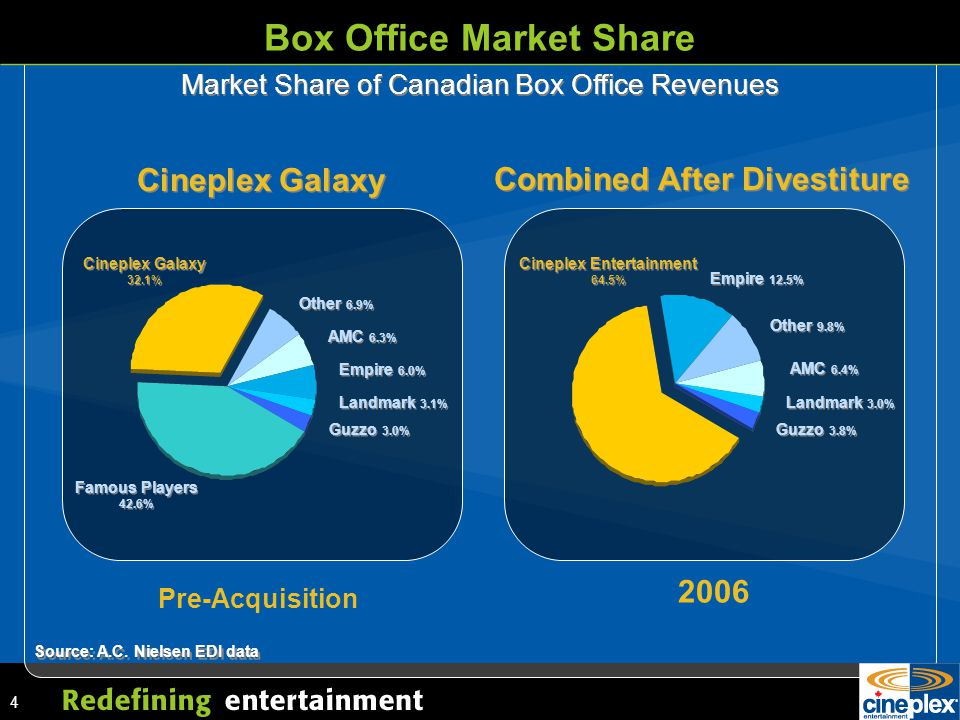 4 Box Office Market Share Market Share of Canadian Box Office Revenues Cineplex Galaxy 32.1% Other 6.9% Cineplex Galaxy AMC 6.3% Famous Players 42.6% Empire 6.0% Landmark 3.1% Guzzo 3.0% Combined After Divestiture Cineplex Entertainment 64.5% Empire 12.5% Other 9.8% Guzzo 3.8% AMC 6.4% Landmark 3.0% Source: A.C.