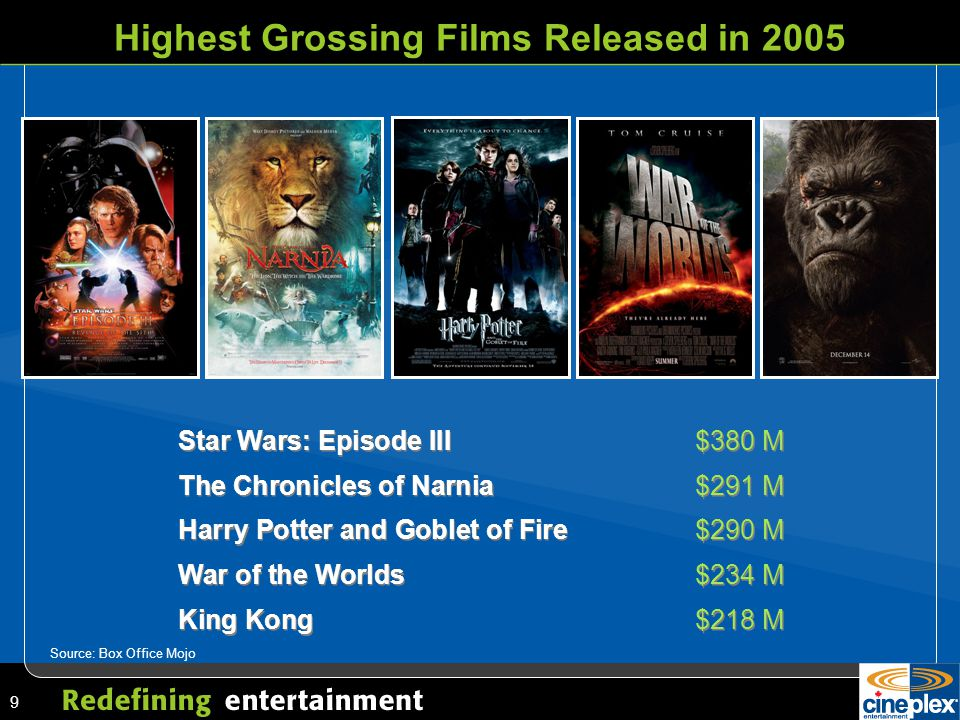 9 Highest Grossing Films Released in 2005 Star Wars: Episode III$380 M The Chronicles of Narnia $291 M Harry Potter and Goblet of Fire$290 M War of the Worlds$234 M King Kong$218 M Star Wars: Episode III$380 M The Chronicles of Narnia $291 M Harry Potter and Goblet of Fire$290 M War of the Worlds$234 M King Kong$218 M Source: Box Office Mojo
