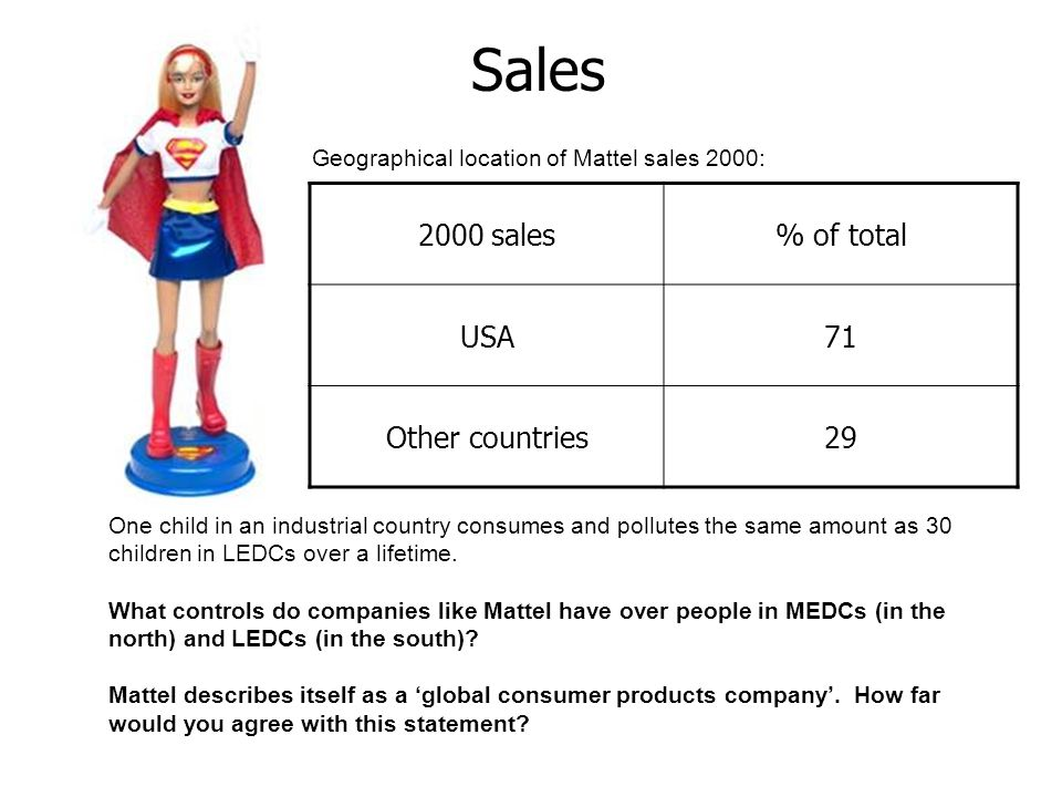 Geographical location of Mattel sales 2000: 2000 sales% of total USA71 Other countries29 Sales One child in an industrial country consumes and pollutes the same amount as 30 children in LEDCs over a lifetime.