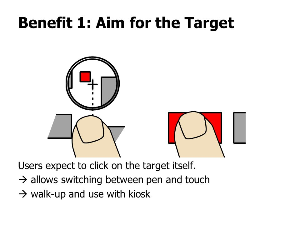 Benefit 1: Aim for the Target Users expect to click on the target itself.