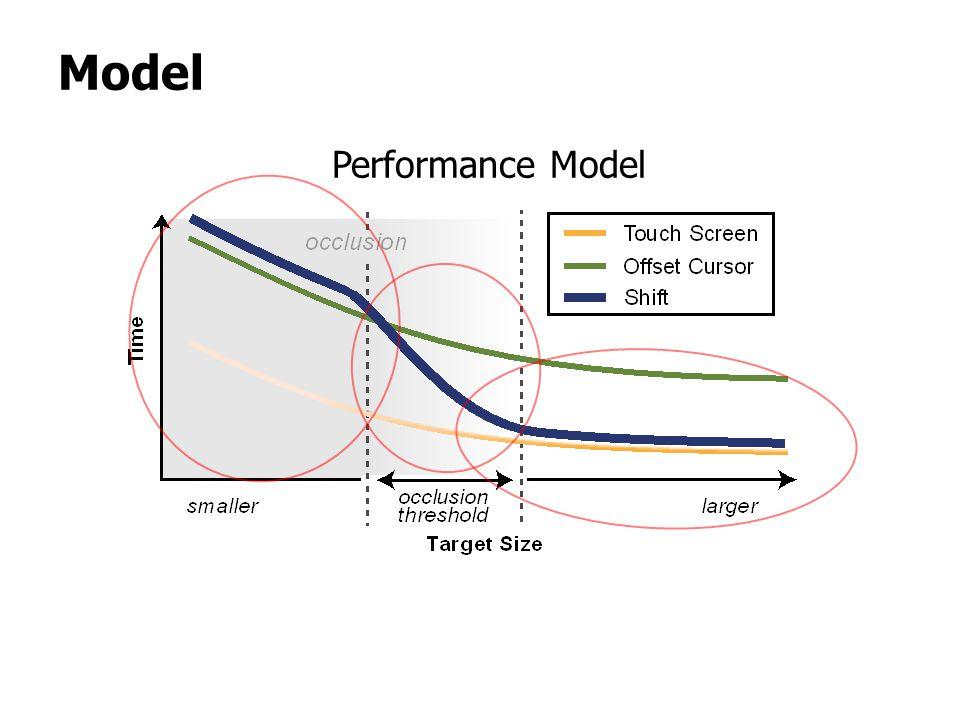 Performance Model Model