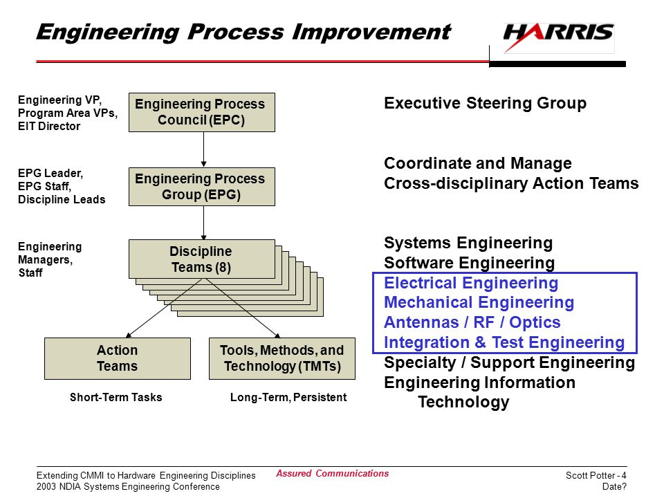 Scott Potter - 4 Date? Extending CMMI to Hardware Engineering Disciplines 2003 NDIA Systems Engineering Conference Assured Communications Engineering