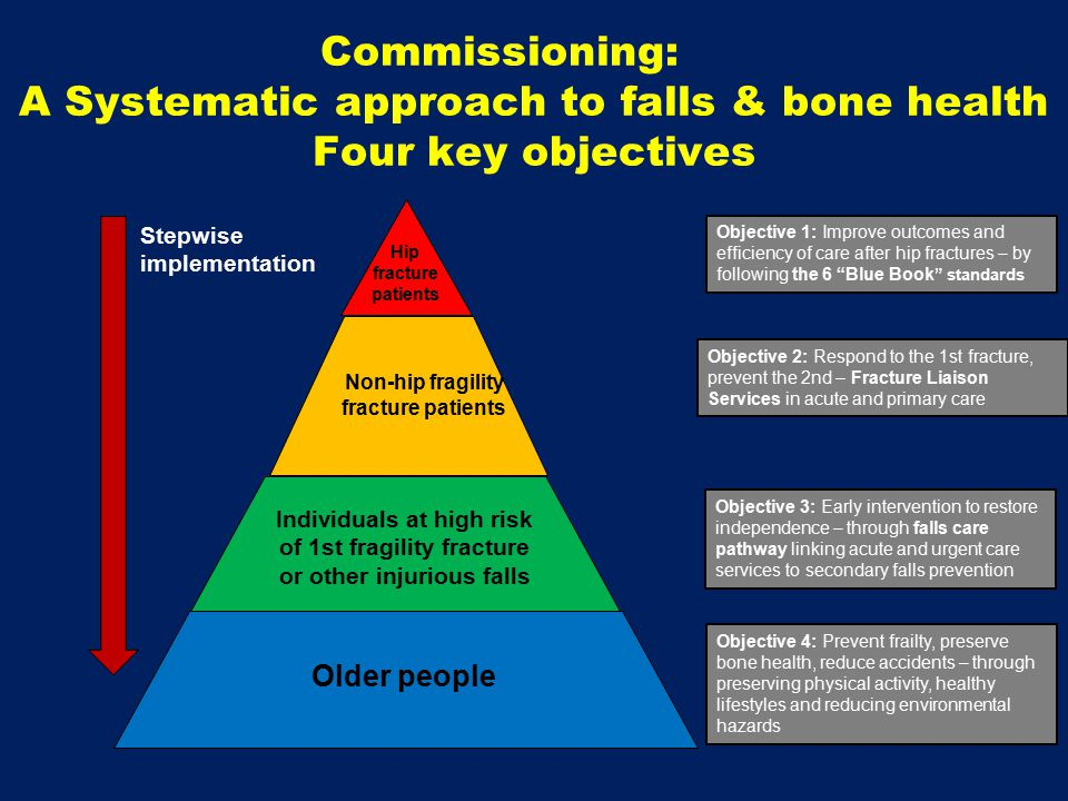 Commissioning: A Systematic approach to falls & bone health Four key objectives Objective 1: Improve outcomes and efficiency of care after hip fractures – by following the 6 Blue Book standards Hip fracture patients Objective 2: Respond to the 1st fracture, prevent the 2nd – Fracture Liaison Services in acute and primary care Non-hip fragility fracture patients Objective 3: Early intervention to restore independence – through falls care pathway linking acute and urgent care services to secondary falls prevention Individuals at high risk of 1st fragility fracture or other injurious falls Older people Objective 4: Prevent frailty, preserve bone health, reduce accidents – through preserving physical activity, healthy lifestyles and reducing environmental hazards Stepwise implementation