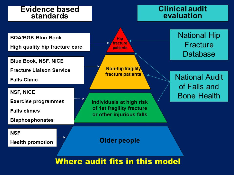 National Hip Fracture Database National Audit of Falls and Bone Health Evidence based standards Where audit fits in this model Hip fracture patients Non-hip fragility fracture patients Individuals at high risk of 1st fragility fracture or other injurious falls Older people Clinical audit evaluation NSF Health promotion NSF, NICE Exercise programmes Falls clinics Bisphosphonates Blue Book, NSF, NICE Fracture Liaison Service Falls Clinic BOA/BGS Blue Book High quality hip fracture care