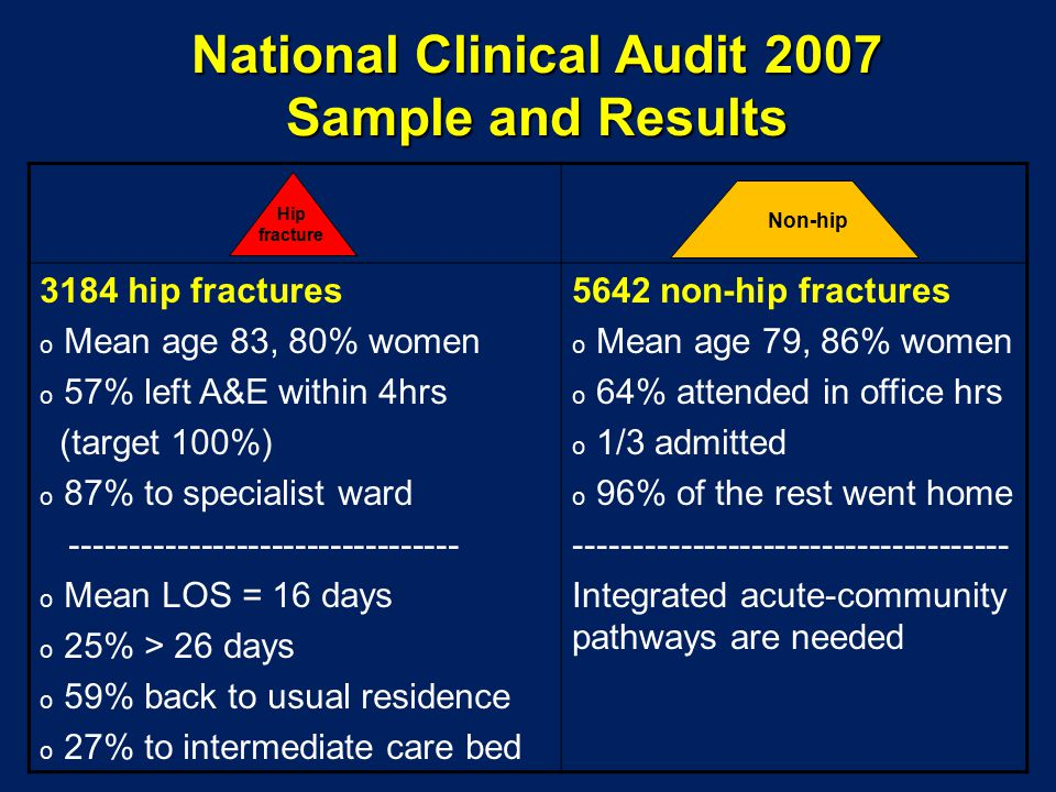 National Clinical Audit 2007 Sample and Results 3184 hip fractures o Mean age 83, 80% women o 57% left A&E within 4hrs (target 100%) o 87% to specialist ward --------------------------------- o Mean LOS = 16 days o 25% > 26 days o 59% back to usual residence o 27% to intermediate care bed 5642 non-hip fractures o Mean age 79, 86% women o 64% attended in office hrs o 1/3 admitted o 96% of the rest went home ------------------------------------- Integrated acute-community pathways are needed Hip fracture Non-hip
