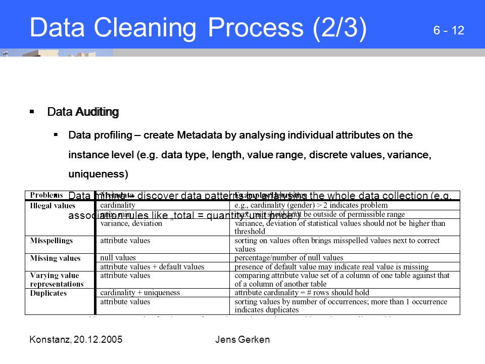 Konstanz, 20.12.2005Jens Gerken Data Cleaning Process (2/3)  Data Auditing  Data profiling – create Metadata by analysing individual attributes on the instance level (e.g.