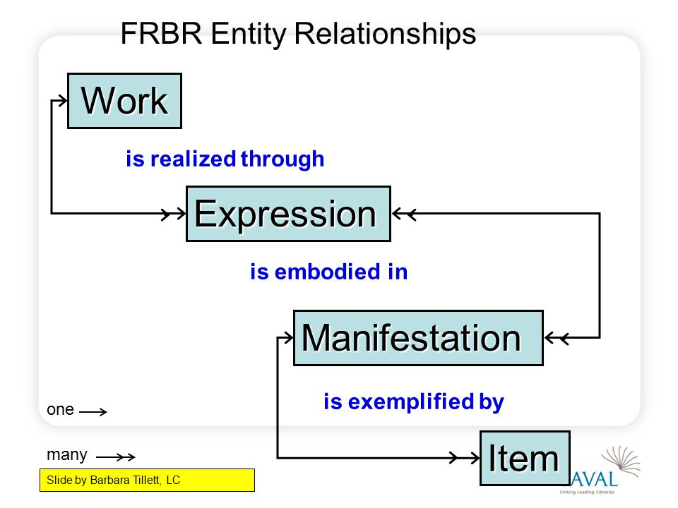 Work Expression Manifestation Item is exemplified by one many is embodied in FRBR Entity Relationships is realized through Based on the slide by Barbara Tillett, LC Slide by Barbara Tillett, LC