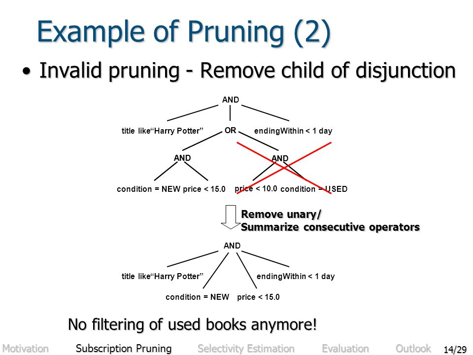 14/29 Example of Pruning (2) Invalid pruning - Remove child of disjunctionInvalid pruning - Remove child of disjunction title like Harry Potter endingWithin< 1 day condition = NEWprice < 15.0 AND title like Harry Potter endingWithin< 1 day condition = NEW price < 10.0 price < 15.0 AND OR condition = USED AND OR Remove unary/ Summarize consecutive operators No filtering of used books anymore.