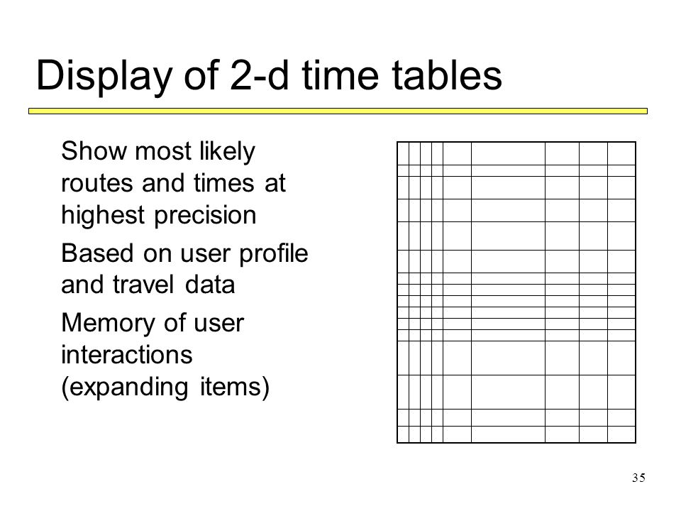 35 Display of 2-d time tables  Show most likely routes and times at highest precision  Based on user profile and travel data  Memory of user interactions (expanding items)