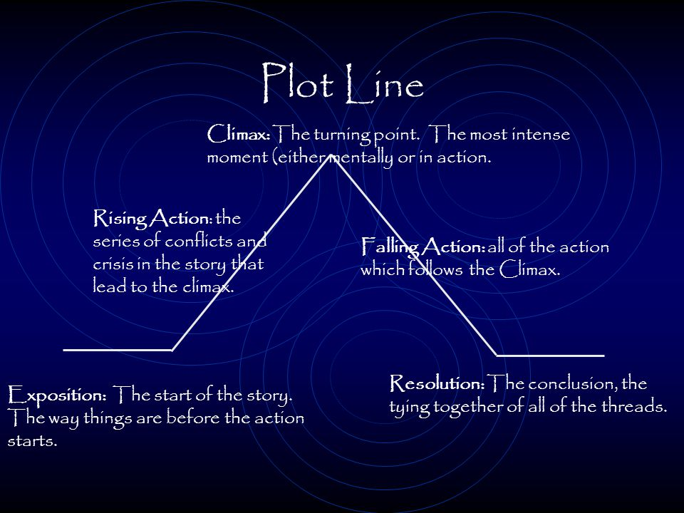 PLOT Climax End Resolution Beginning Expositions The series of events and actions that takes place in a story.