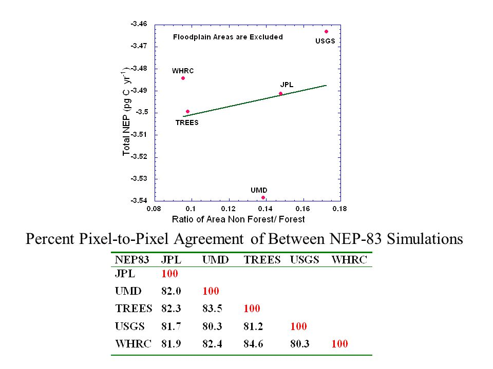 Percent Pixel-to-Pixel Agreement of Between NEP-83 Simulations