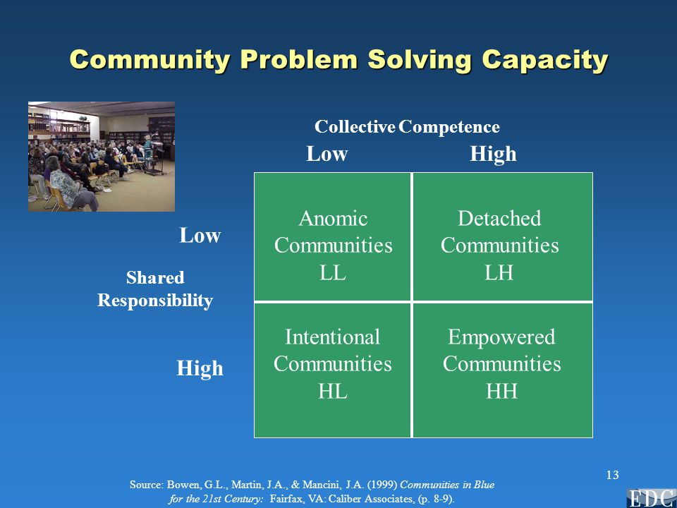 13 Community Problem Solving Capacity Collective Competence Shared Responsibility LowHigh Low High Anomic Communities LL Detached Communities LH Intentional Communities HL Empowered Communities HH Source: Bowen, G.L., Martin, J.A., & Mancini, J.A.