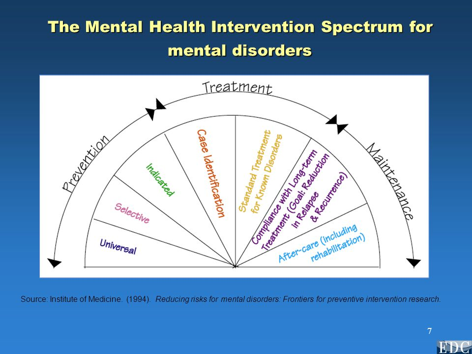 7 The Mental Health Intervention Spectrum for mental disorders Source: Institute of Medicine.