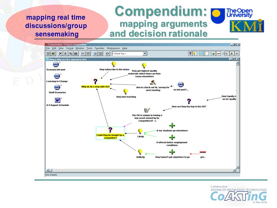13 Compendium: mapping arguments and decision rationale mapping real time discussions/group sensemaking