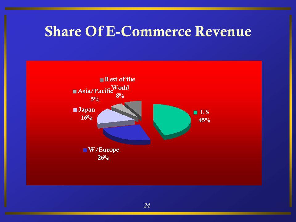 24 Share Of E-Commerce Revenue