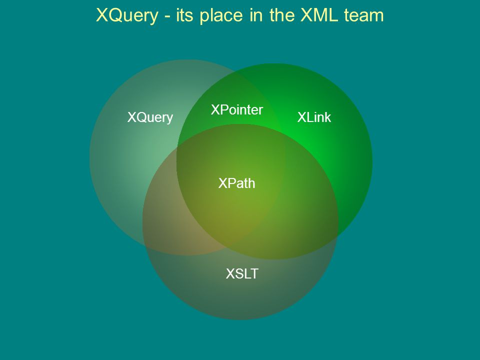 XQuery - its place in the XML team XLink XSLT XQuery XPath XPointer