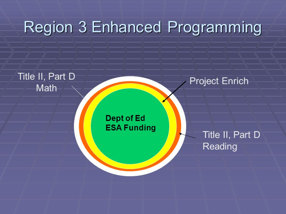 Region 3 Enhanced Programming Dept of Ed ESA Funding Project Enrich Title II, Part D Reading Title II, Part D Math