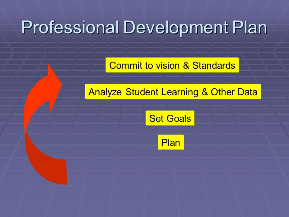 Professional Development Plan Commit to vision & Standards Analyze Student Learning & Other Data Set Goals Plan