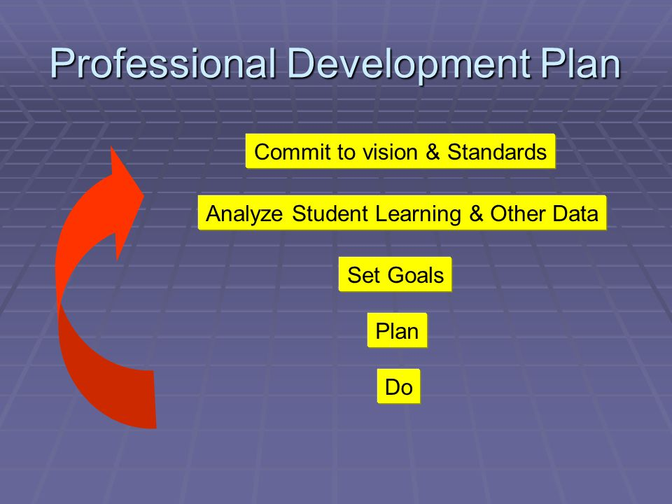 Professional Development Plan Commit to vision & Standards Analyze Student Learning & Other Data Set Goals Plan Do