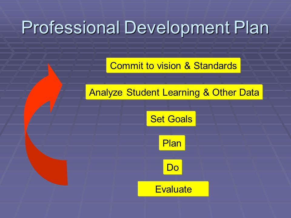Professional Development Plan Commit to vision & Standards Analyze Student Learning & Other Data Set Goals Plan Do Evaluate