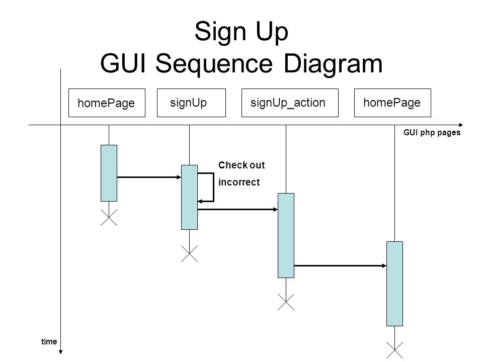Sign Up GUI Sequence Diagram signUpsignUp_actionhomePage Check out incorrect time GUI php pages homePage
