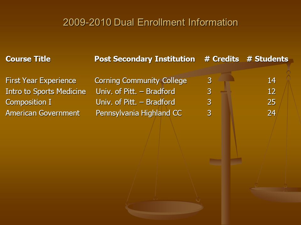 2009-2010 Dual Enrollment Information Course Title Post Secondary Institution # Credits# Students First Year Experience Corning Community College 3 14 Intro to Sports MedicineUniv.