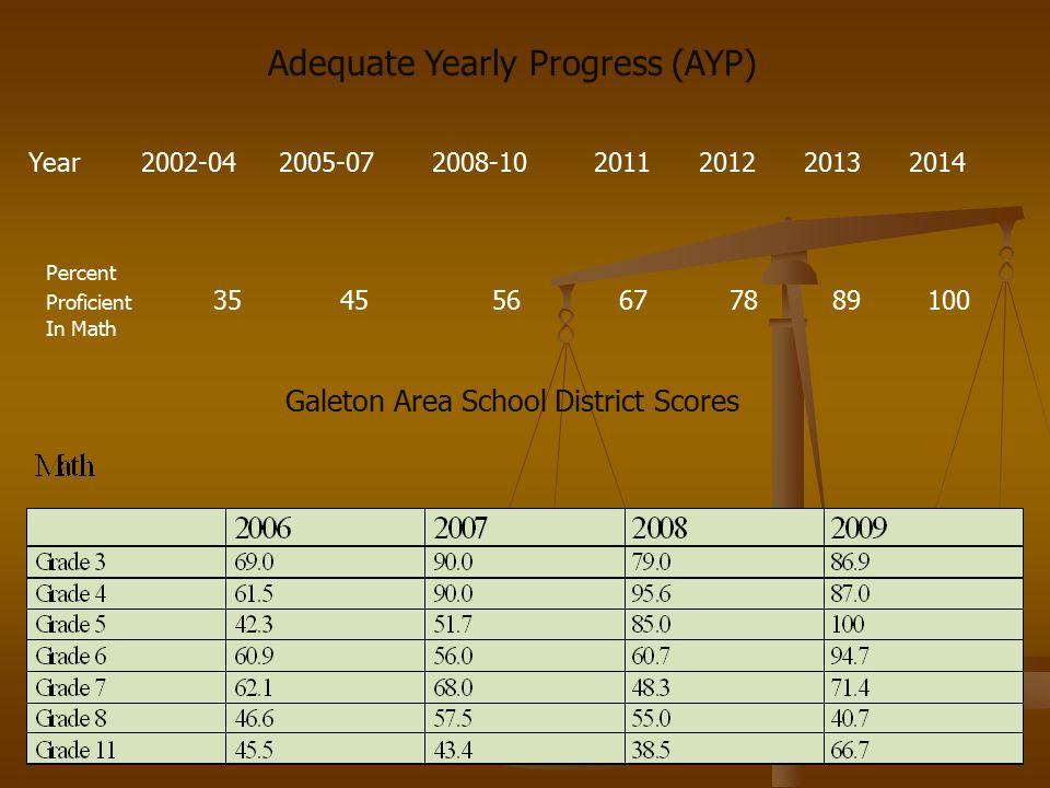 Scores Comparison