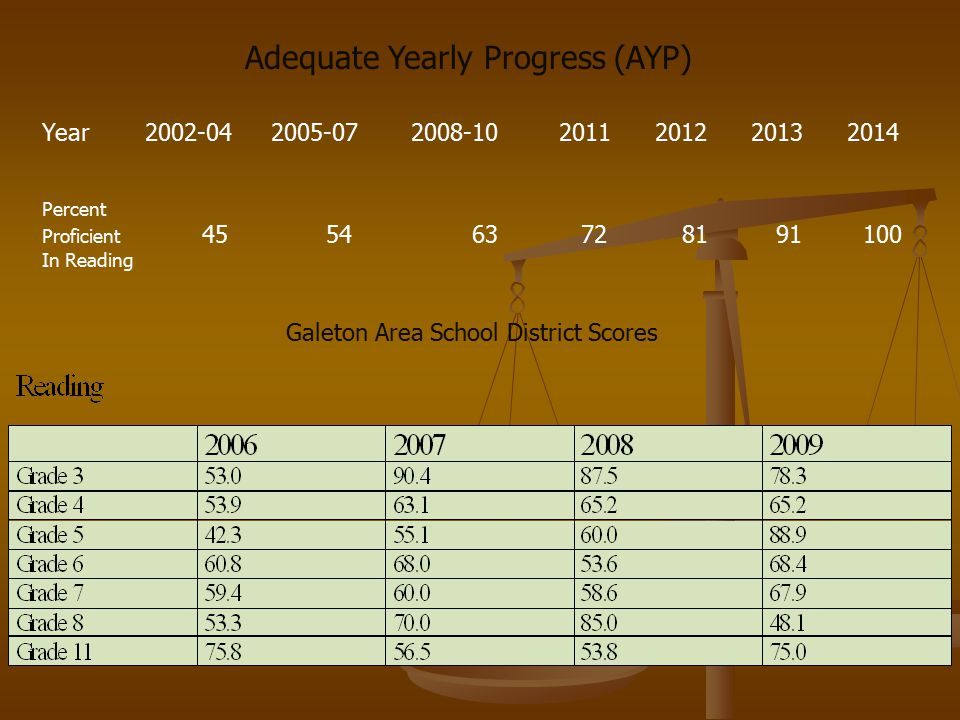 Adequate Yearly Progress (AYP) Year 2002-04 2005-07 2008-10 2011 2012 2013 2014 Percent Proficient 45 54 63 72 81 91 100 In Reading Galeton Area School District Scores