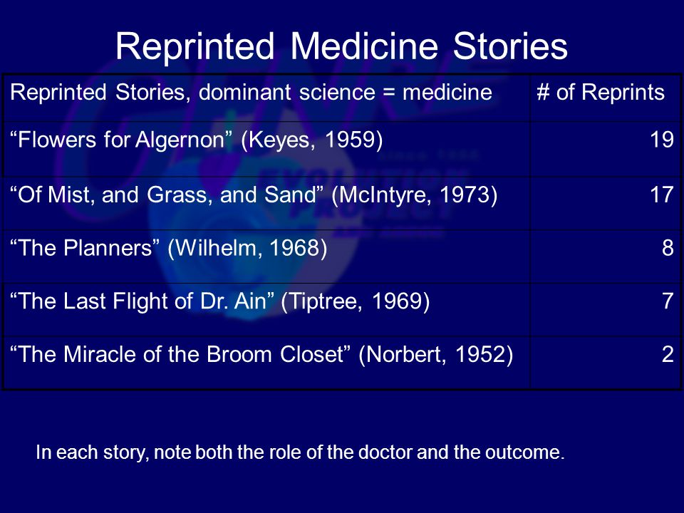 Reprinted Medicine Stories Reprinted Stories, dominant science = medicine# of Reprints Flowers for Algernon (Keyes, 1959)19 Of Mist, and Grass, and Sand (McIntyre, 1973)17 The Planners (Wilhelm, 1968)8 The Last Flight of Dr.