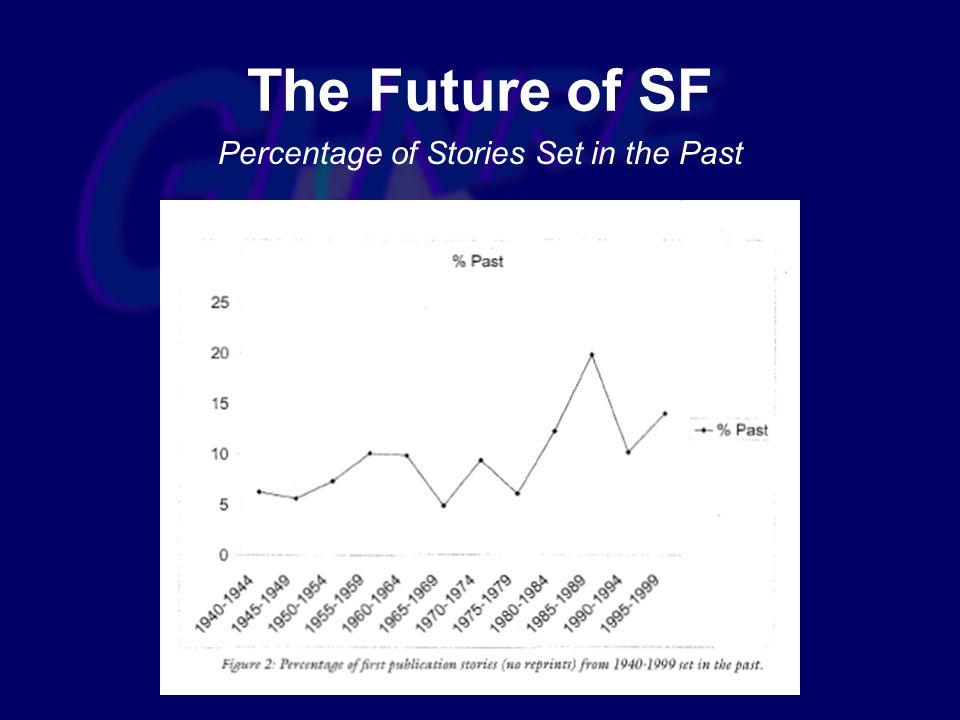 Percentage of Stories Set in the Past The Future of SF
