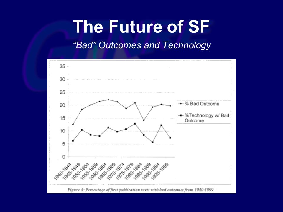 Bad Outcomes and Technology The Future of SF
