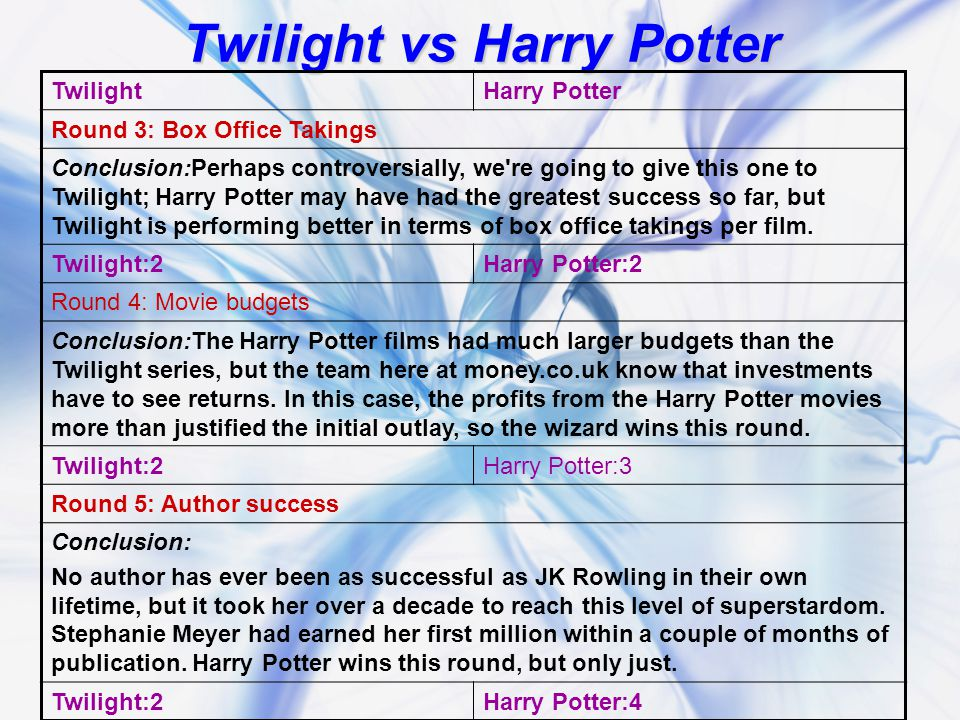 Twilight vs Harry Potter TwilightHarry Potter Round 3: Box Office Takings Conclusion:Perhaps controversially, we re going to give this one to Twilight; Harry Potter may have had the greatest success so far, but Twilight is performing better in terms of box office takings per film.