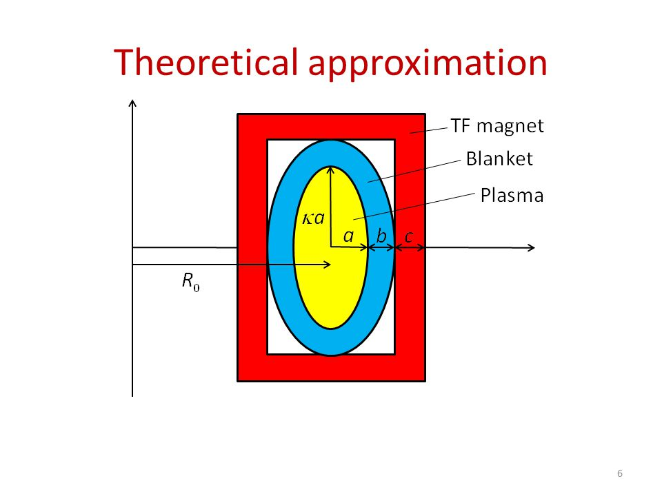 Goals of the design 7 QuantitySymbol Minor radius of the plasma Major radius of the plasma Elongation Thickness of the blanket region Thickness of the TF magnets Average plasma temperature Average plasma pressure Average plasma density Energy confinement time Magnetic field at Normalized plasma pressure Plasma current Bootstrap fraction