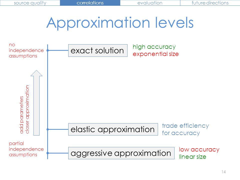 aggressive approximation exact solution no independence assumptions partial independence assumptions elastic approximation trade efficiency for accura